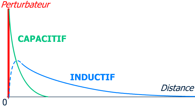 Transmission perturbations inductif capacitif
