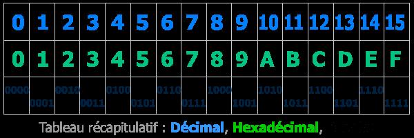 Hexadecimal Base 16 16 Bits Adressage